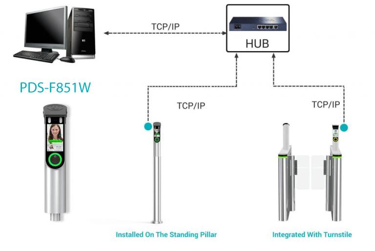 ภาพรวมการใช้งานเครื่อง Face Temperature Measurement Terminal DS-F851W